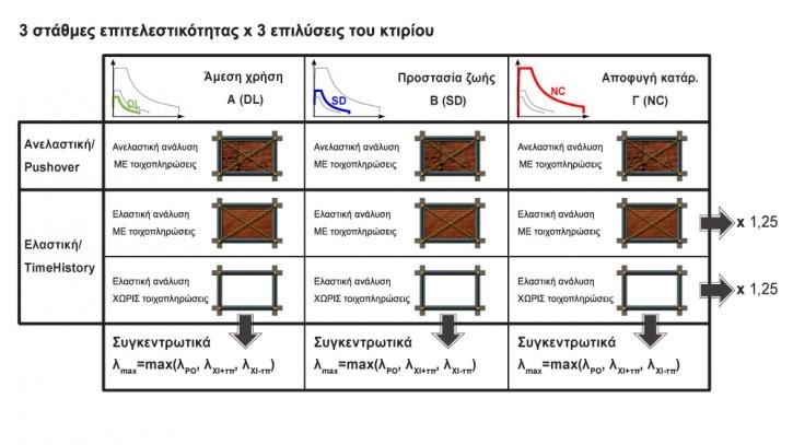 FespaR - Αποτίμηση και ενίσχυση κτιρίων - Αυτόματη σύγκριση αποτελεσμάτων ελαστικής χρονοϊστορίας και ανελαστικής Pushover