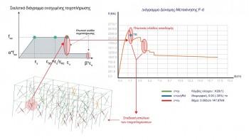 Διάγραμμα Δύναμης – Mετακίνησης όπως έχει προκύψει στο 3DV μετά την ενίσχυση τοιχοπληρώσεων