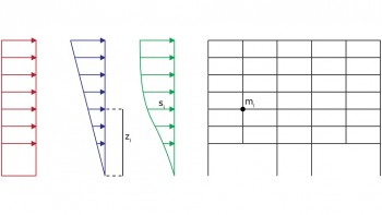 Κατανομές φόρτισης. Ομοιόμορφη (ορθογωνική), τριγωνική και ιδιομορφική