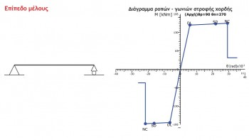 Κατασκευάζονται τα διαγράμματα ροπών-γωνιών στροφής χορδής για δοκούς και υποστυλώματα