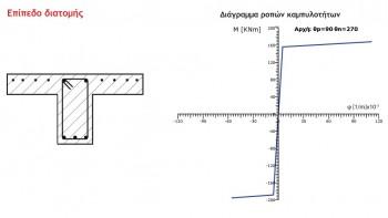 Κατασκευάζονται τα διαγράμματα ροπών-καμπυλοτήτων για τις κρίσιμες διατομές υποστυλωμάτων και δοκών