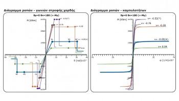 Διαγράμματα ροπων – γωνιών στροφής χορδής και ροπών – καμπυλοτήτων υποστυλώματος για 5 αξονικές δυνάμεις
