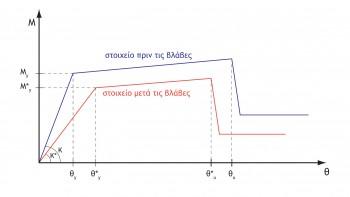 Σκελετική καμπύλη συμπεριφοράς δομικού στοιχείου στην γενική μορφή Μ-θ πριν και μετά τις βλάβες όπως αυτή διαμορφώνεται βάσει των συντελεστών r μηχανικών χαρακτηριστικών