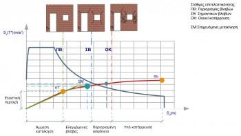 Το διάγραμμα απαίτησης – ικανότητας. Στην καμπύλη ικανότητας φαίνονται τα σημεία στα οποία η κατασκευή φτάνει τα επίπεδα επιτελεστικότητάς της