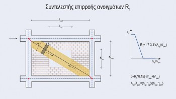 Απομειώσεις λόγω ανοιγμάτων – υπολογισμός μειωτικού συντελεστή R1