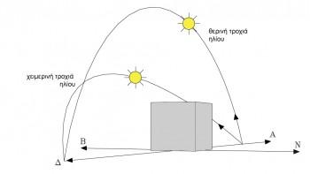<b>Εικόνα 3:</b> Χειμερινή και καλοκαιρινή ηλιακή τροχιά