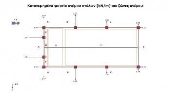 <b>Σχήμα 2:</b> Σχήμα με ζώνες ανεμοπίεσης στους κατακόρυφους τοίχους (A, B, C, D, E) και στη στέγη (F, G, H, I).