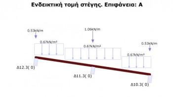 <b>Σχήμα 3:</b> Τομή δίρριχτης στέγης με δυο διακριτές επιφάνειες εφαρμογής φορτίου χιονιού.