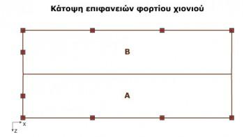 <b>Σχήμα 2:</b> Κάτοψη δίρριχτης στέγης με δυο διακριτές επιφάνειες εφαρμογής φορτίου χιονιού.