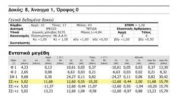 <b>Εικόνα 1:</b> Εντατικά μεγέθη δοκού Δ8.1(0), όπως εκτυπώνονται στο Τεύχος του Fespa.