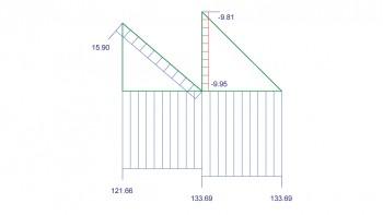 <b>Σχήμα 2:</b> Παράδειγμα διαγράμματος αξονικών δυνάμεων του πλαισίου του παραδείγματος.