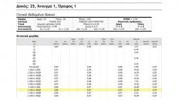 <b>Σχήμα 3:</b>Εντατικά μεγέθη δοκού Δ25.1(1), όπως εκτυπώνονται στο Τεύχος μελέτης του Fespa.