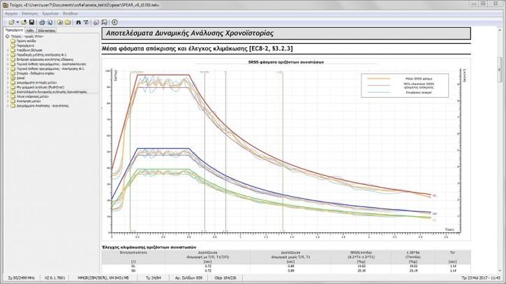FespaR - Στο τεύχος αποτελεσμάτων κλιμάκωση οριζόντιων συνιστωσών σεισμικών διεγέρσεων