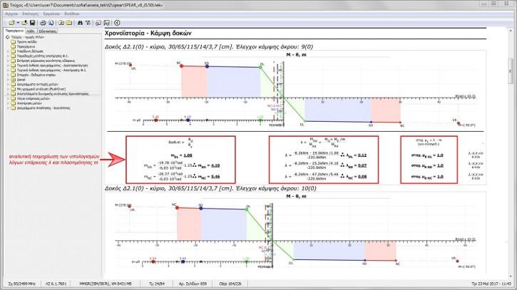 FespaR - Αναλυτική τεκμηρίωση των υπολογισμών λόγου επάρκειας λ και πλαστιμότητας μ δοκών