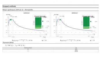 Φάσμα σχεδιασμού & πίνακας τέμνουσας βάσης στο τεύχος μελέτης. Παράλληλη παρουσίαση των ιδιομορφικών ποσοστών δρώσας μάζας και επιταχύνσεων πάνω στο φάσμα (σχεδιασμού ή ελαστικό)