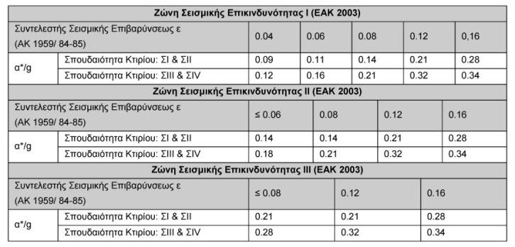 Τιμές-οριζόντιας-επιτάχυνσης-Σχεδιασμού-κτιρίων-κατηγορίας-Ι