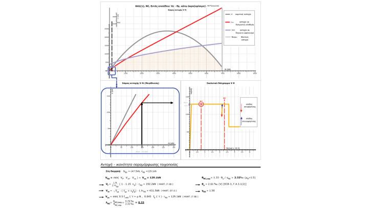 FespaT - Αναλυτική τεκμηρίωση των αποτελεσμάτων με γραφική & αριθμητική εκτύπωση