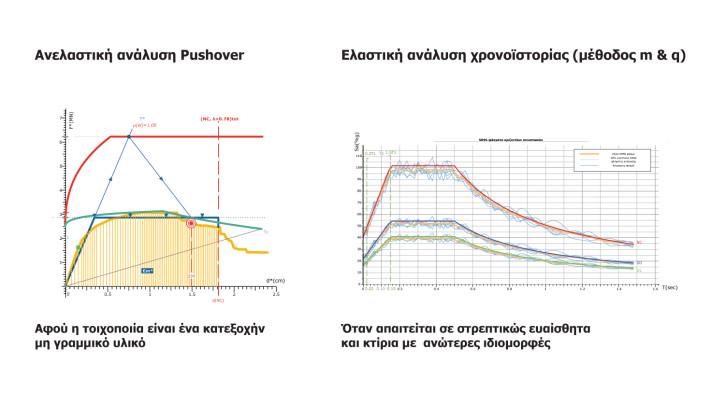 Έλεγχος επάρκειας κτιρίων από φέρουσα τοιχοποιία με ελαστική ανάλυση χρονοϊστορίας & ανελαστική ανάλυση Pushover