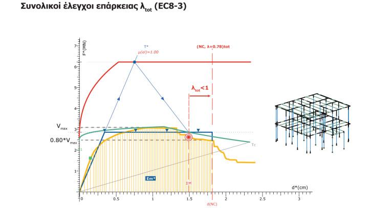 Συνολικοί έλεγχοι επάρκειας λtot (ΕC8-3)