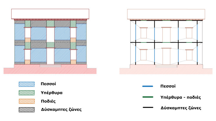 Αυτόματη παραγωγή υπολογιστικού προσομοιώματος σε πεσσούς, υπέρθυρα και δύσκαμπτες ζώνες