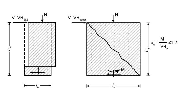 Μηχανισμοί διατμητικής αστοχίας τοιχωμάτων σε ολίσθηση και διάτμηση κοντού τοιχώματος