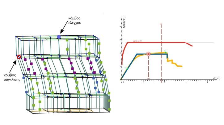 Μετακίνηση του κόμβου σύγκλισης σε κόμβο του μαλακού ορόφου